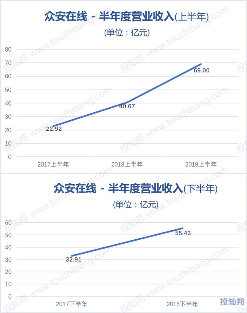 图解众安在线(HK6060)财报数据(2017年~2019年Q2)