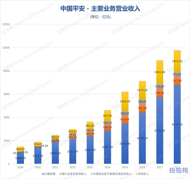 图解中国平安(601318)财报数据(2009年~2019年Q3)