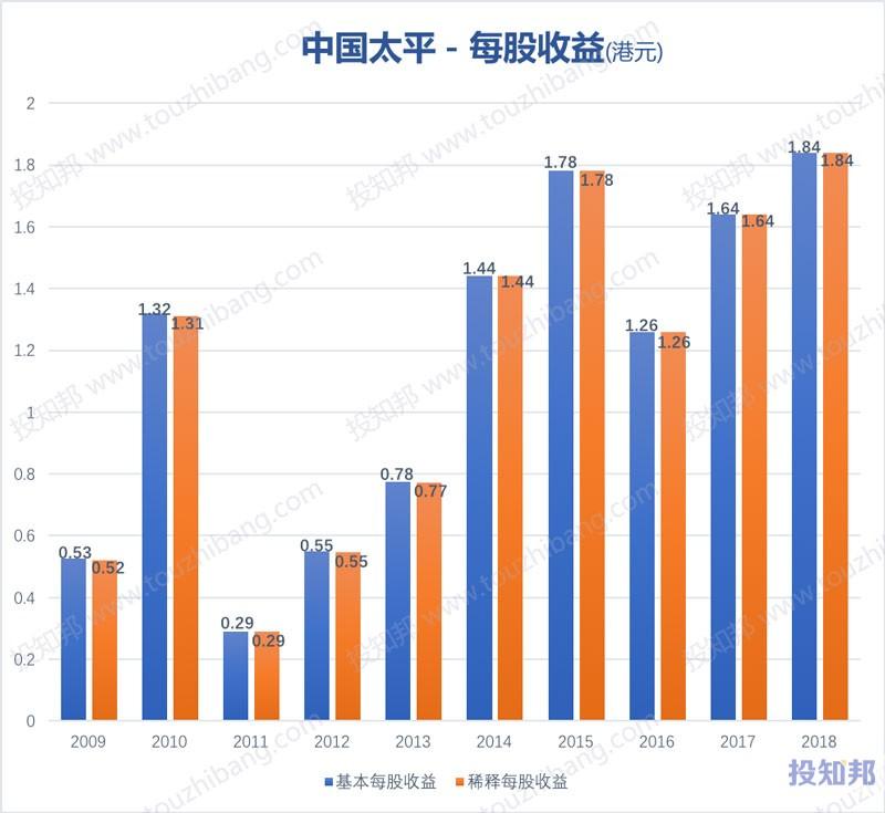 图解中国太平(HK0966)财报数据(2009年~2019年Q2)