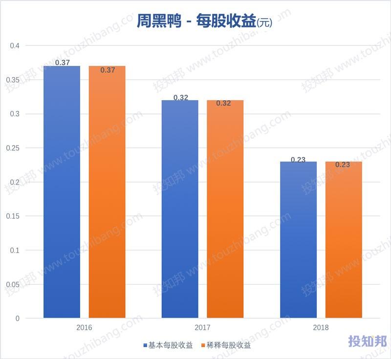 图解周黑鸭(HK1458)财报数据(2016年~2019年Q3)