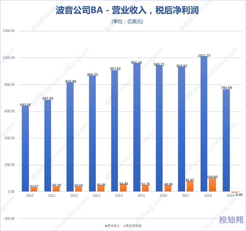 图解波音公司(BA)财报数据(2010年~2019年,更新)