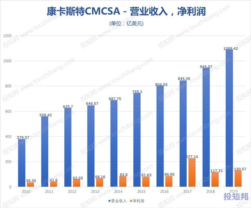 图解康卡斯特(CMCSA)财报数据(2010~2020年Q1,更新)