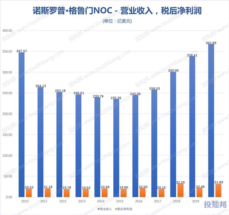 诺斯罗普·格鲁门(NOC)财报数据图示(2010年~2020年,更新)