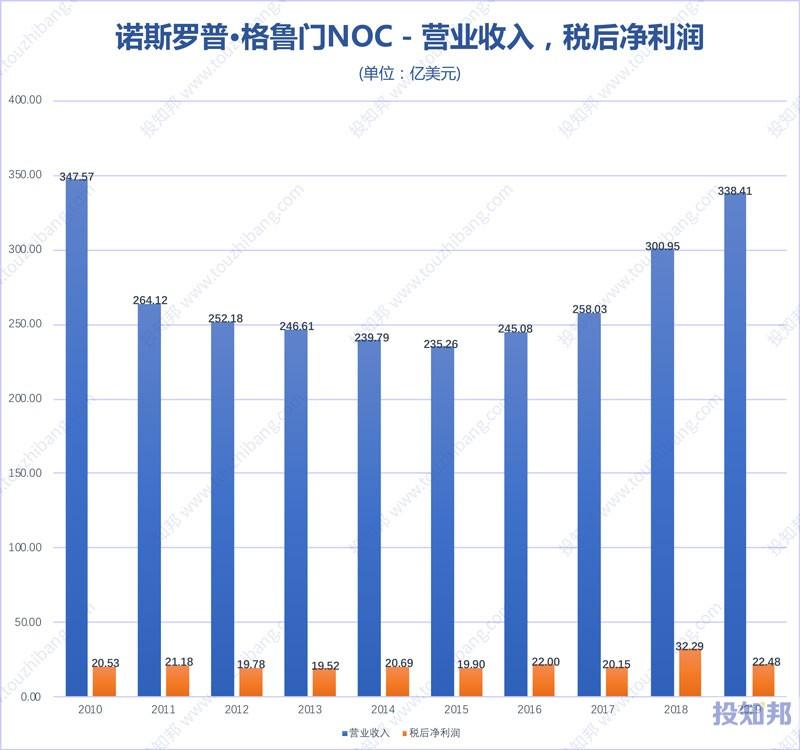 图解诺斯罗普·格鲁门(NOC)财报数据(2010年~2019年)