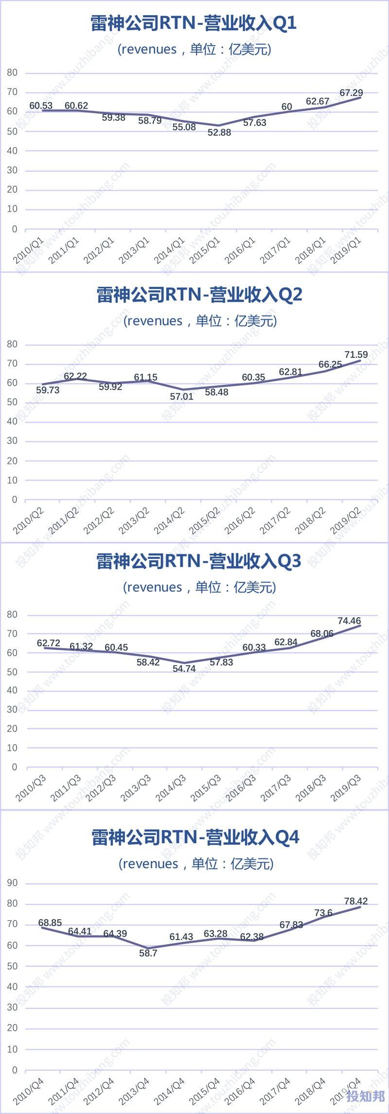 雷神公司(RTN)核心财报数据图示(2010年~2019年)