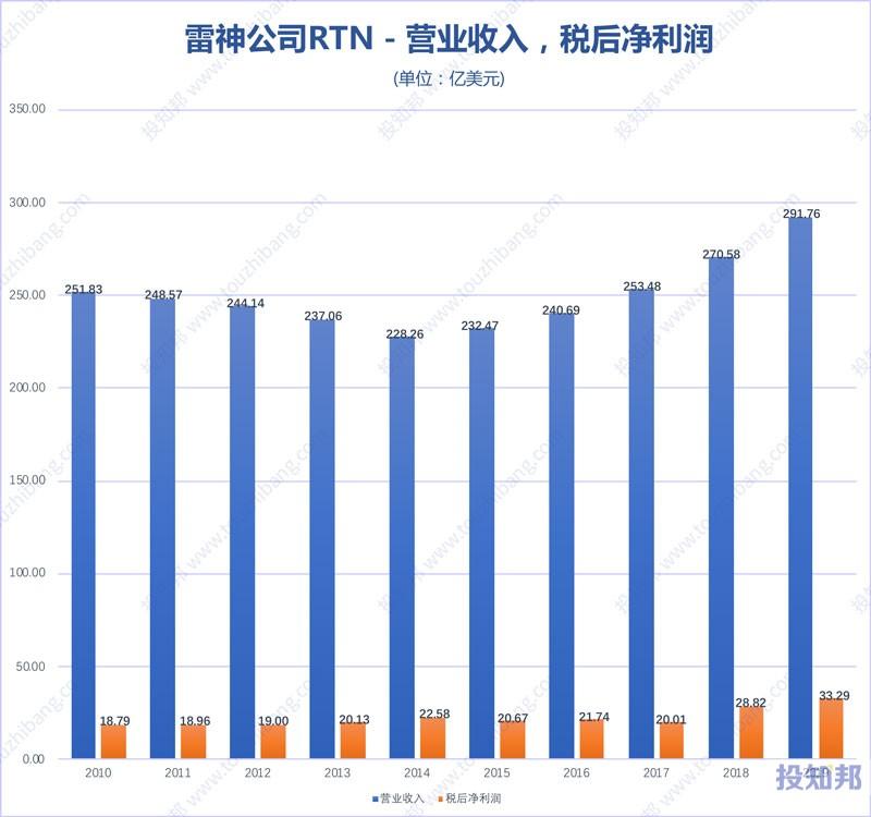 图解雷神公司(RTN)财报数据(2010年~2019年,更新)