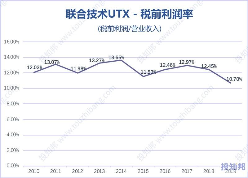 联合技术公司(UTX)核心财报数据图示(2010年~2020年Q1)