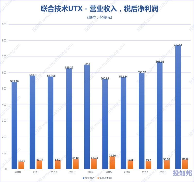 图解联合技术公司(UTX)财报数据(2010年~2019年,更新)