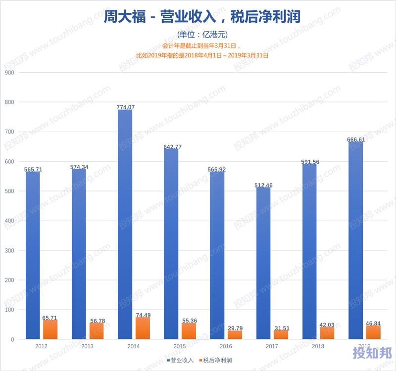 图解周大福(HK1929)财报数据(2012年~2020财报年Q2)
