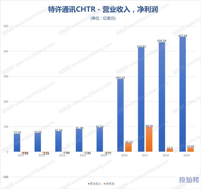 图解特许通讯(CHTR)财报数据(2011~2020年Q1,更新)