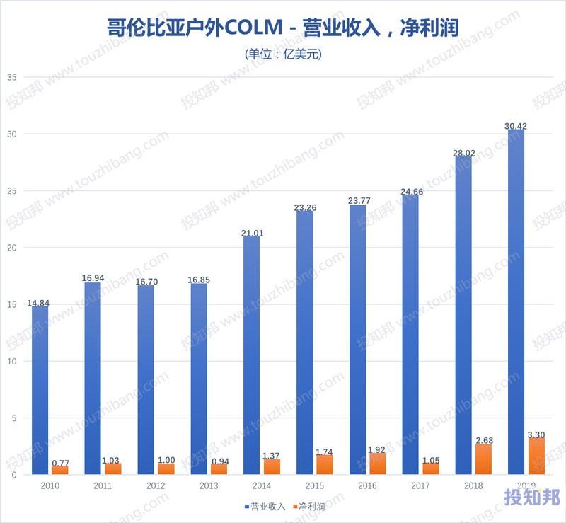 哥伦比亚户外(COLM)财报数据图示(2010年~2020年Q2,更新)