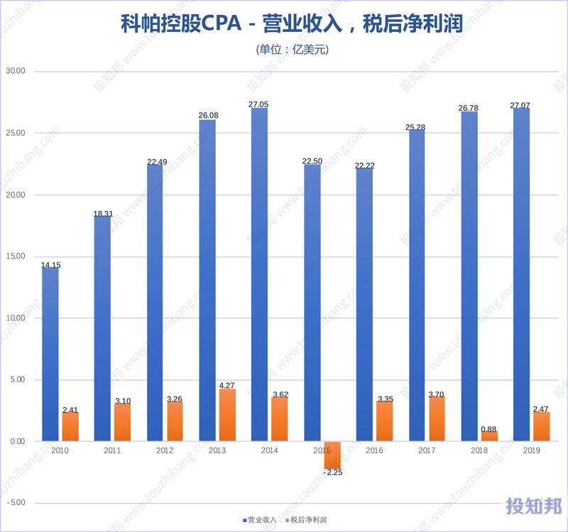 科帕控股(CPA)财报数据图示(2010年~2020年Q3,更新)