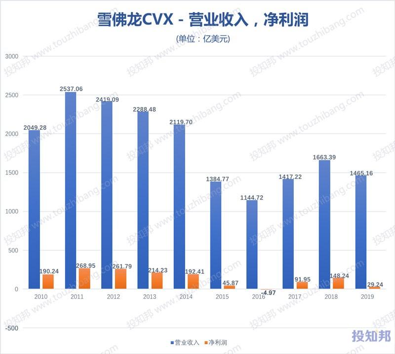 雪佛龙(CVX)财报数据图示(2010~2020年Q1,更新)
