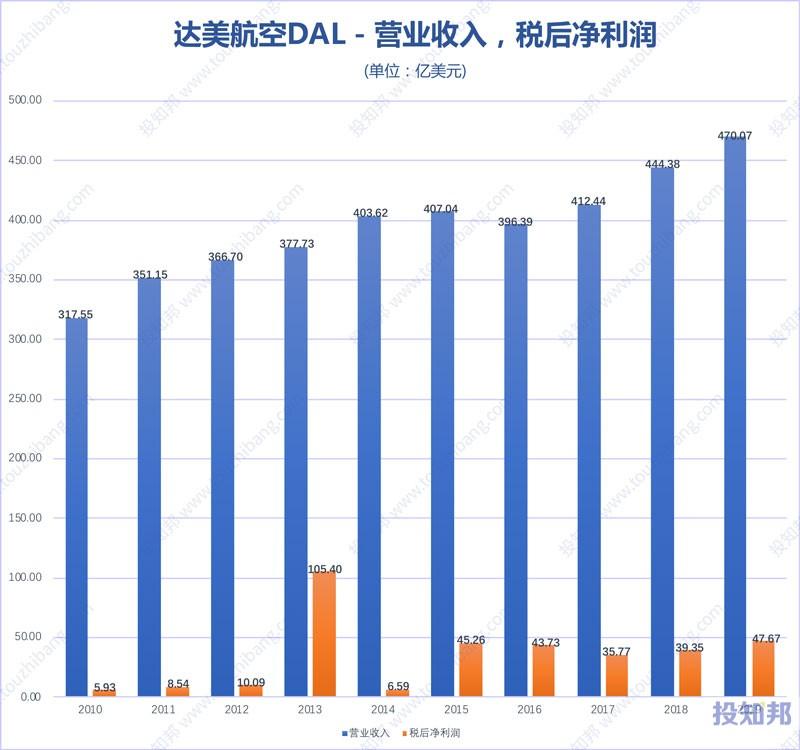 达美航空(DAL)财报数据图示(2010年~2020年Q1,更新)