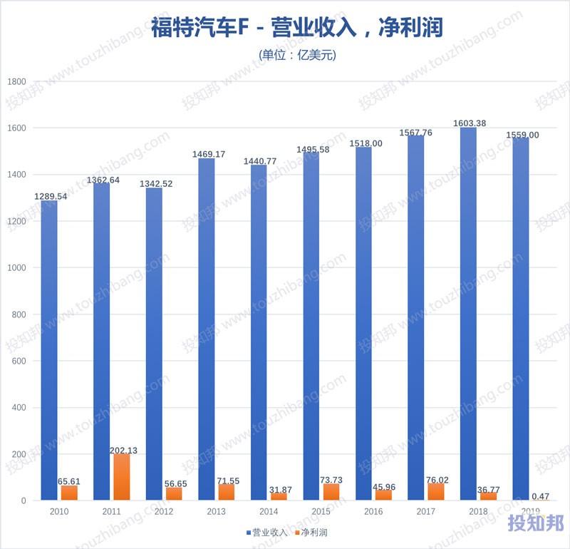 福特汽车(F)财报数据图示(2010~2020年Q1,更新)
