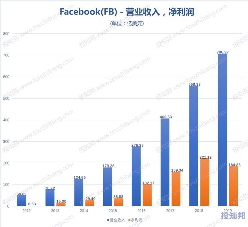 脸谱网Facebook(FB)财报数据图示(2012~2020年Q3,更新)