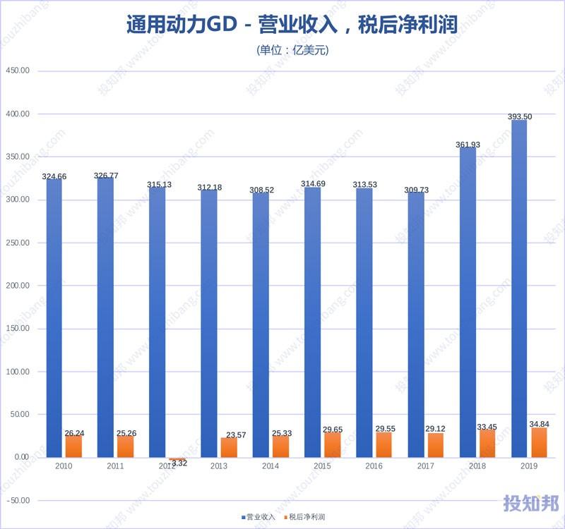 图解通用动力(GD)财报数据(2010年~2019年,更新)