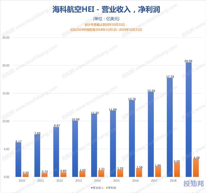 海科航空(HEI)财报数据图示(2010年~2020财报年Q2,更新)