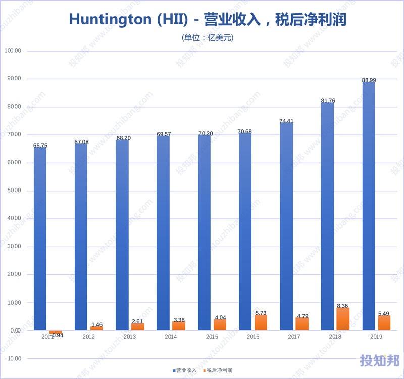 Huntington Ingalls(HII)财报数据图示(2011年~2020年Q1,更新)
