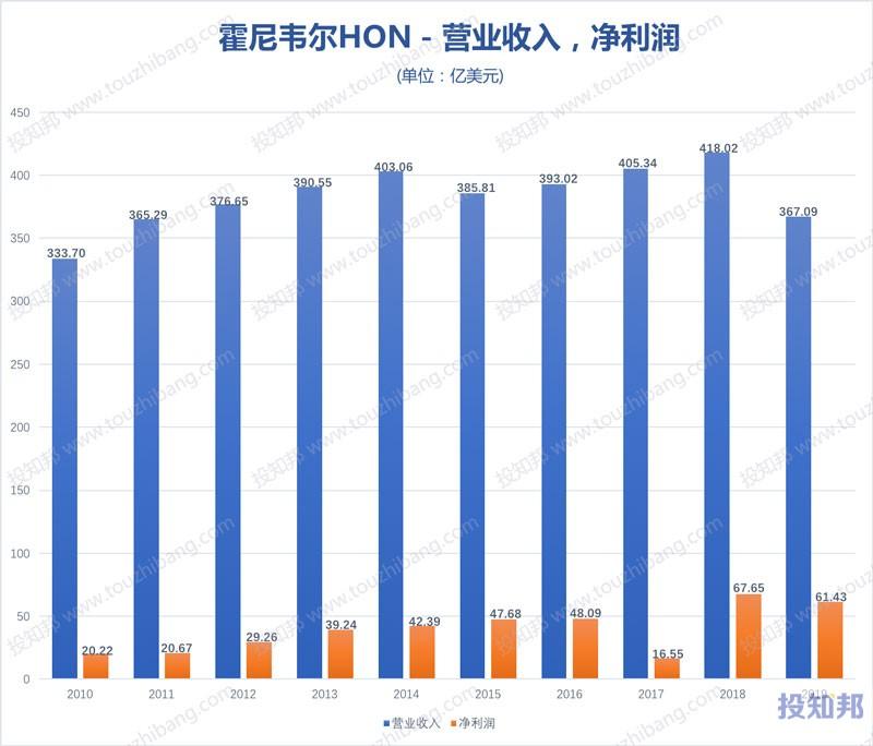 图解霍尼韦尔(HON)财报数据(2010年~2020年Q3,更新)
