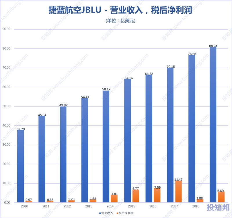 捷蓝航空(JBLU)财报数据图示(2010年~2020年Q1,更新)