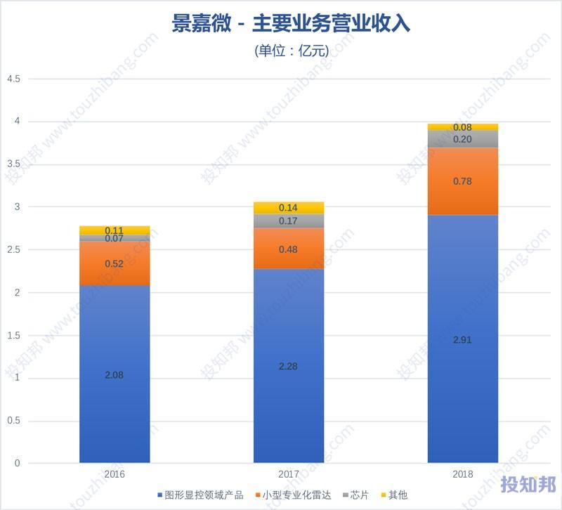 图解景嘉微(300474)财报数据(2016年~2019年Q3)
