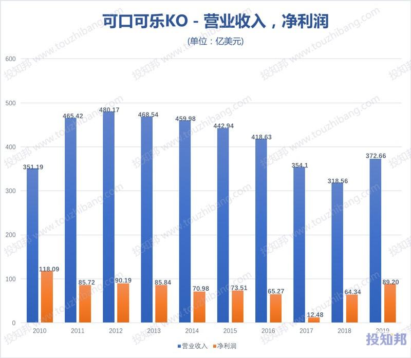 可口可乐公司(KO)财报数据图示(2010年~2020年Q2,更新)