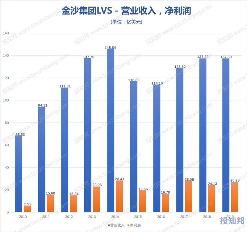 金沙集团(LVS)财报数据图示(2010年~2020年Q1,更新)