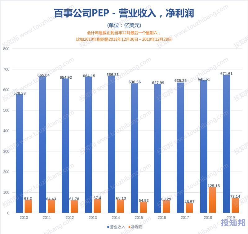 图解百事公司(PEP)财报数据(2010年~2020年Q2,更新)