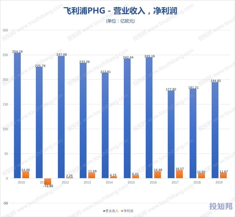 飞利浦(PHG)财报数据图示(2010年~2020年Q1,更新)