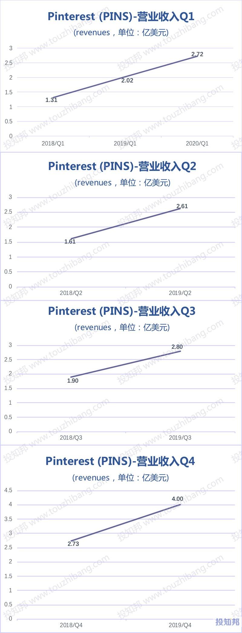 Pinterest(PINS)财报数据图示(2018年~2020年Q1,更新)