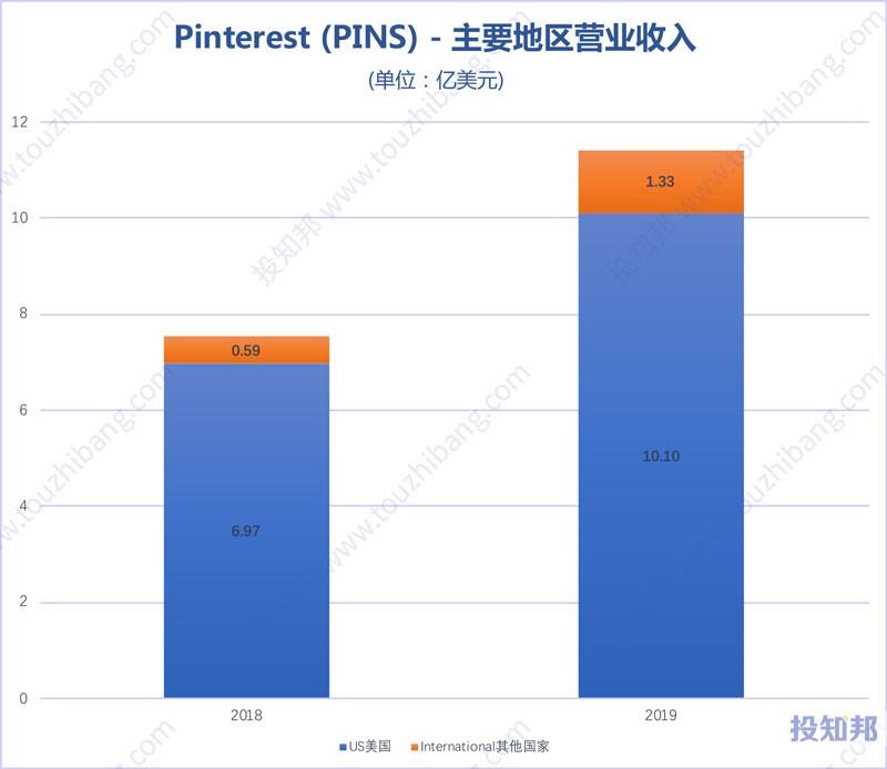 图解Pinterest(PINS)财报数据(2018年~2019年)