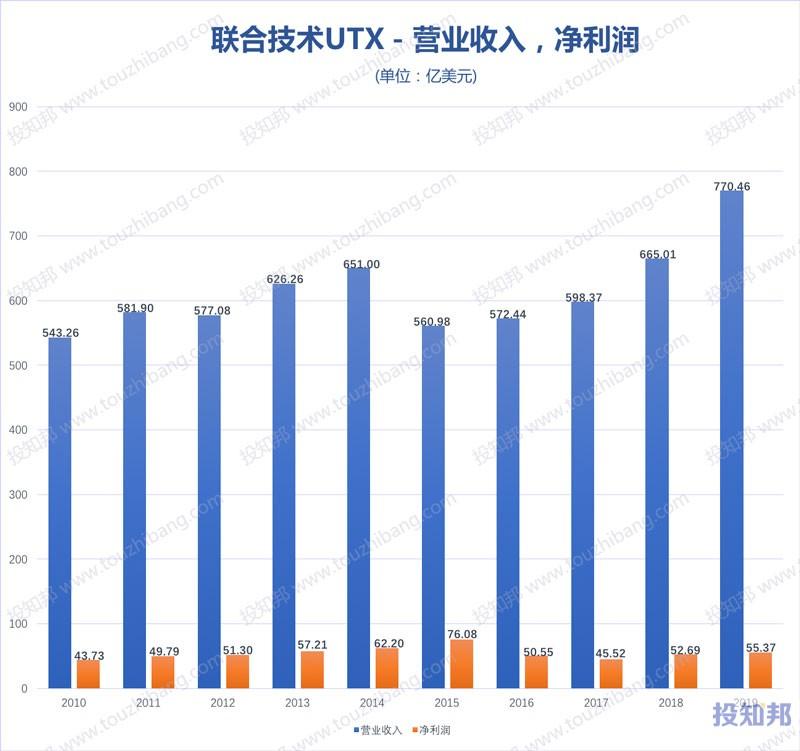 雷神技术公司(RTX)财报数据图示(2010年~2020年Q1,更新)