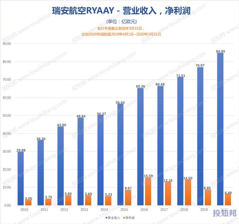 瑞安航空(RYAAY)财报数据图示(2010年~2020财报年,更新)