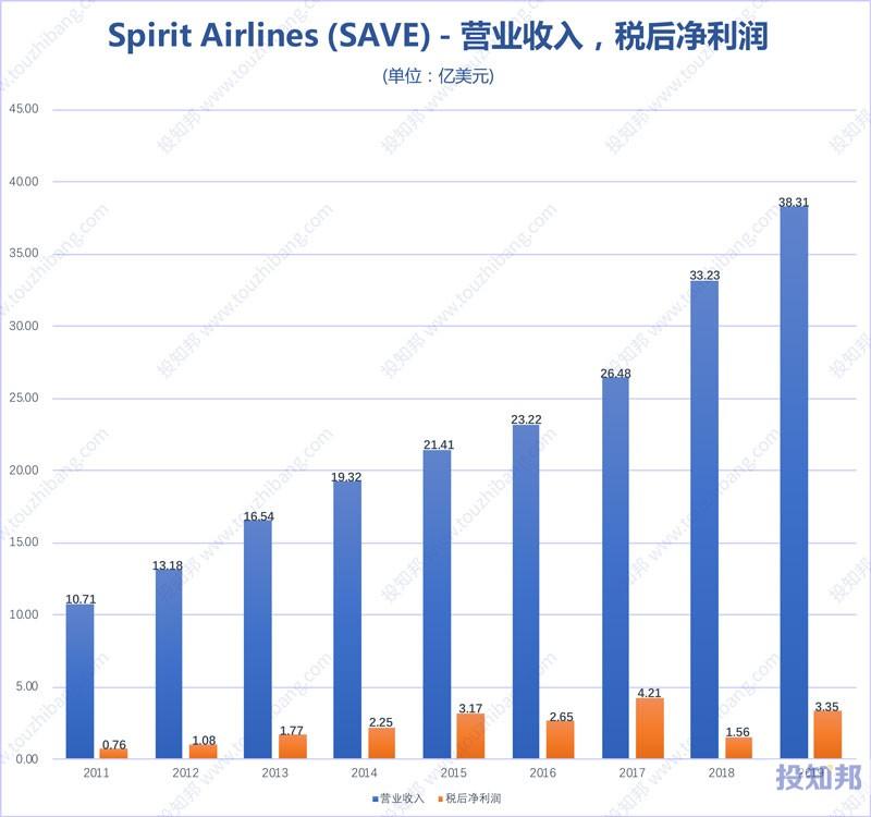 图解spirit航空(SAVE)财报数据(2011年~2019年)