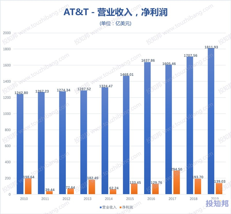 图解美国电话电报公司AT&T(T)财报数据(2010~2020年Q3,更新)