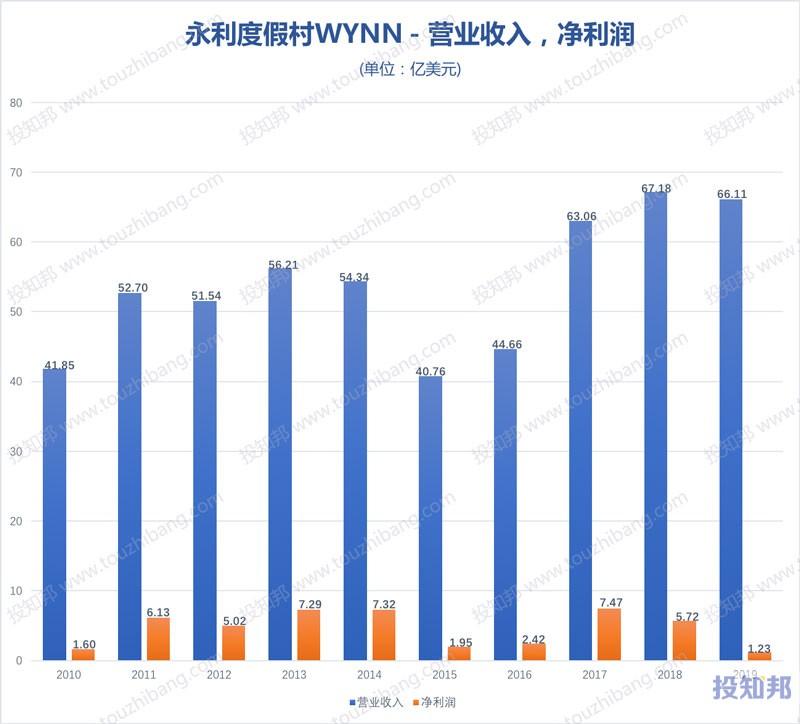 永利度假村(WYNN)财报数据图示(2010年~2020年Q3,更新)