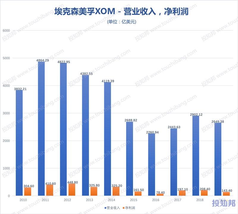 埃克森美孚(XOM)财报数据图示(2010年~2020年Q3,更新)
