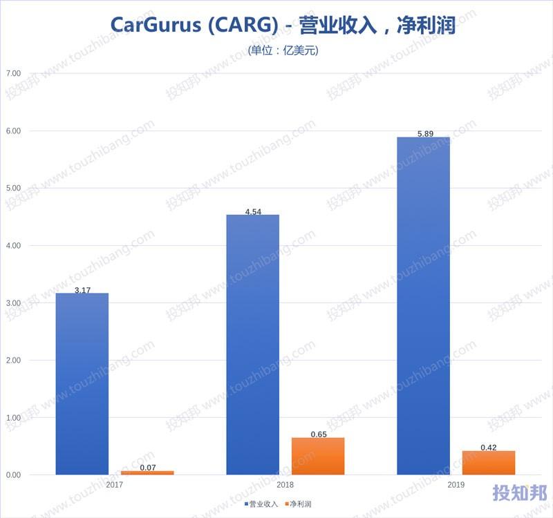 CarGurus(CARG)财报数据图示(2017年~2020年Q1,更新)