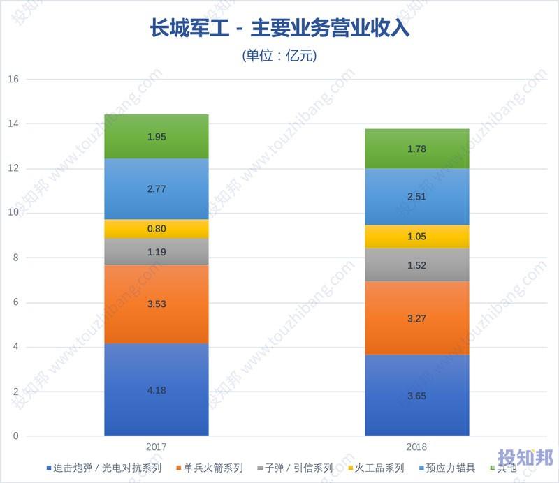 图解长城军工(601606)财报数据(2017年~2019年Q3)