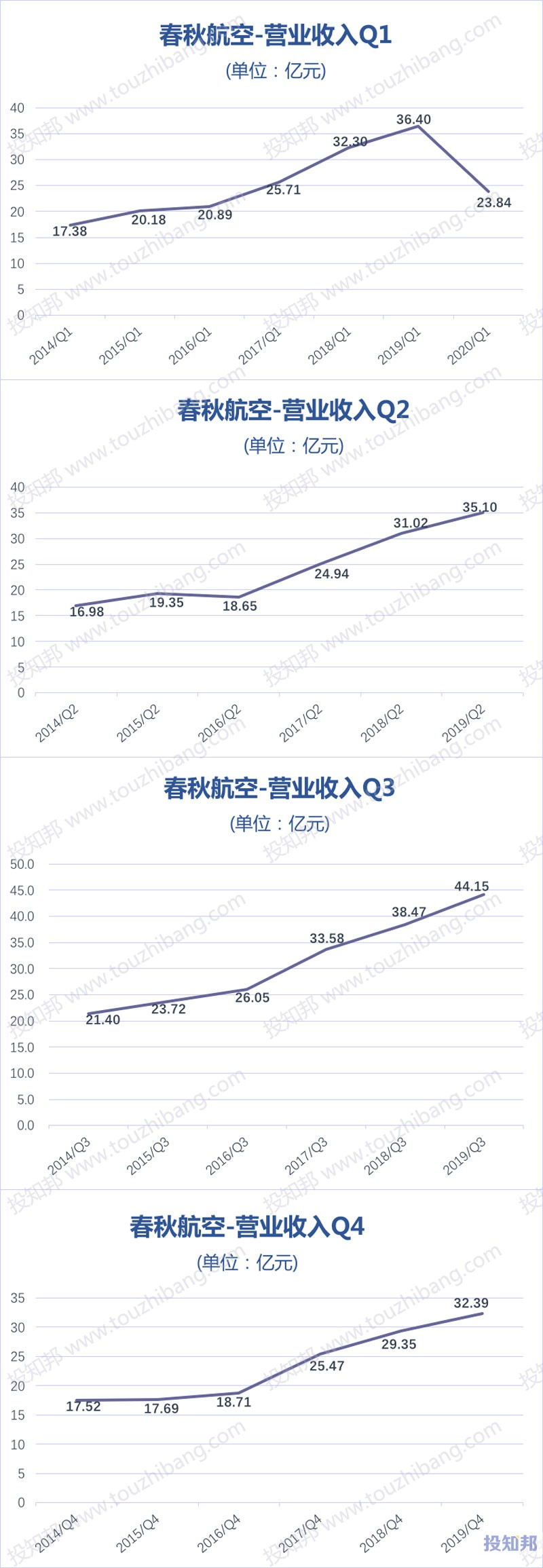 春秋航空(601021)财报数据图示(2014年~2020年Q1,更新)