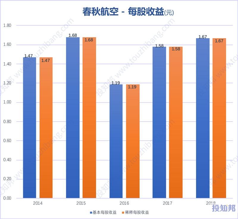 图解春秋航空(601021)财报数据(2014年~2019年Q3)