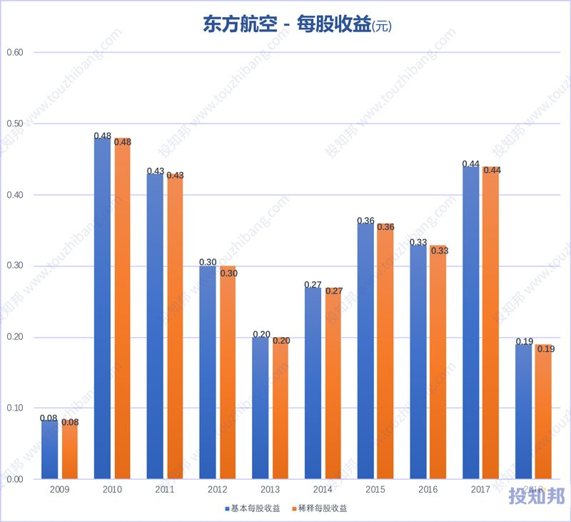 图解东方航空(600115)财报数据(2009年~2019年Q3)