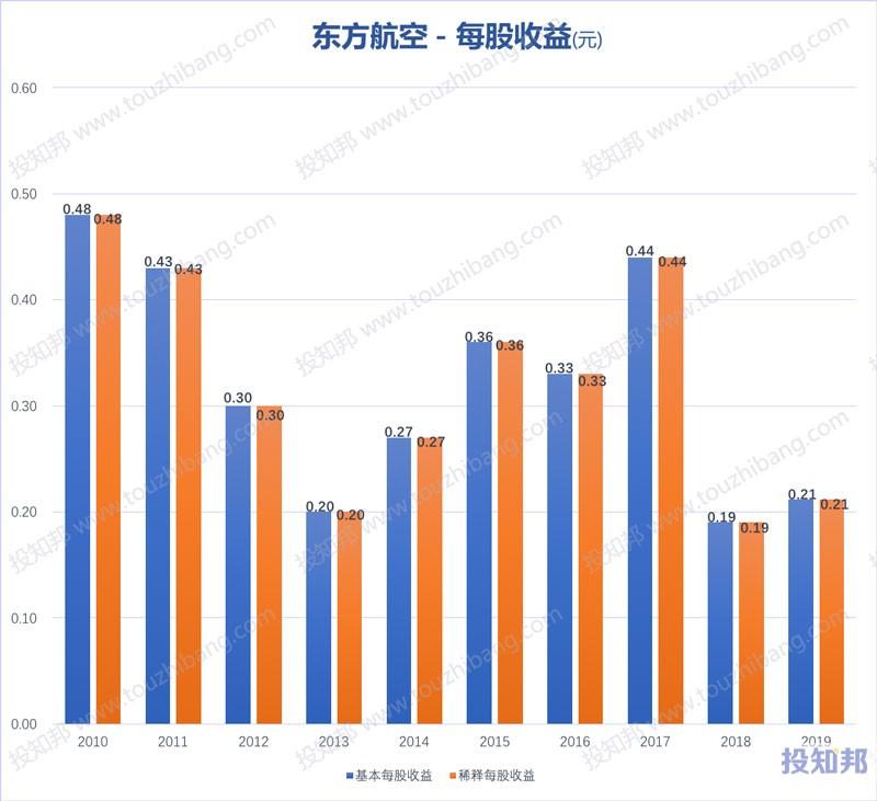 东方航空(600115)财报数据图示(2010年~2020年Q3,更新)