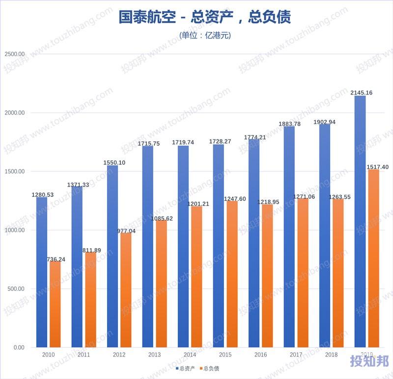 国泰航空(HK0293)财报数据图示(2010年~2019年,更新)