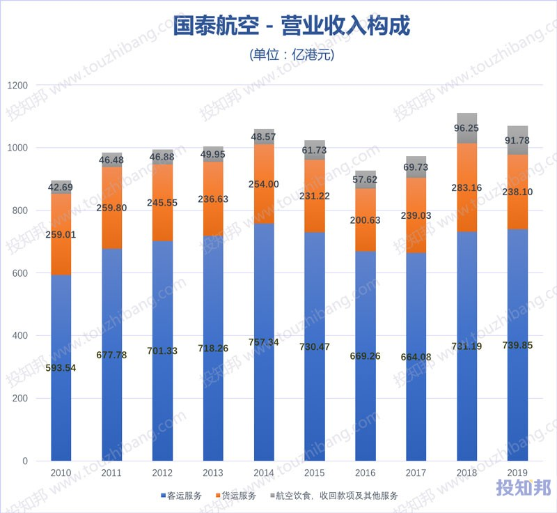国泰航空(HK0293)财报数据图示(2010年~2020年Q2,更新)
