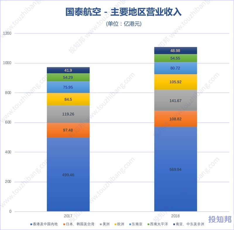 图解国泰航空(HK0293)财报数据(2009年~2019年Q2)