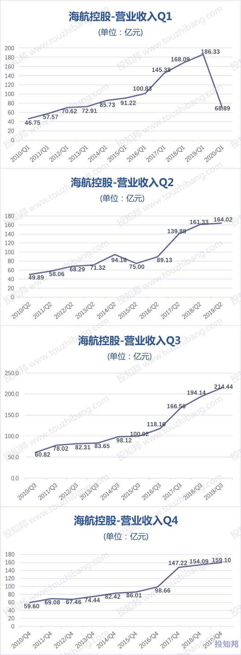 海航控股(600221)财报数据图示(2010年~2020年Q1,更新)