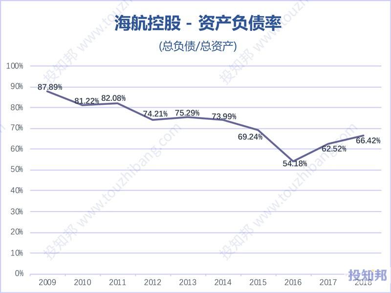 图解海航控股(600221)财报数据(2009年~2019年Q3)