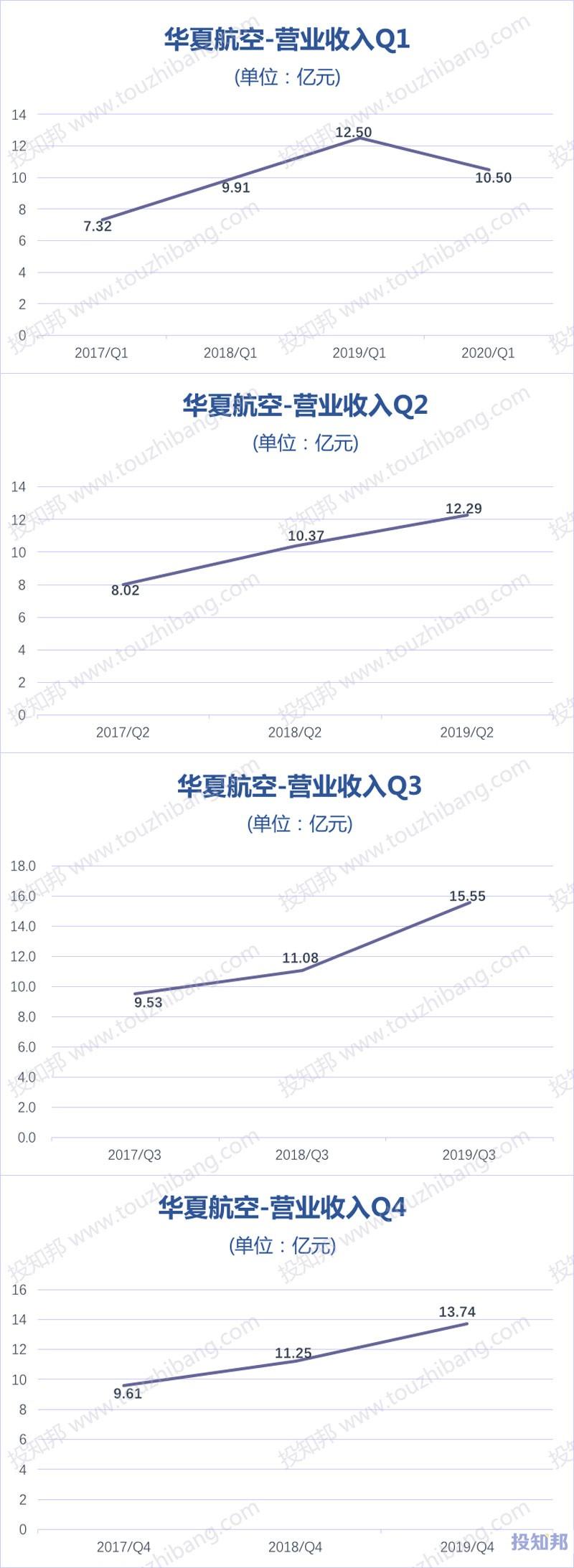 华夏航空(002928)财报数据图示(2017年~2020年Q1,更新)
